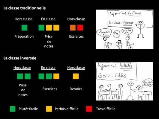 Schéma qui explique la notion de classe inversée