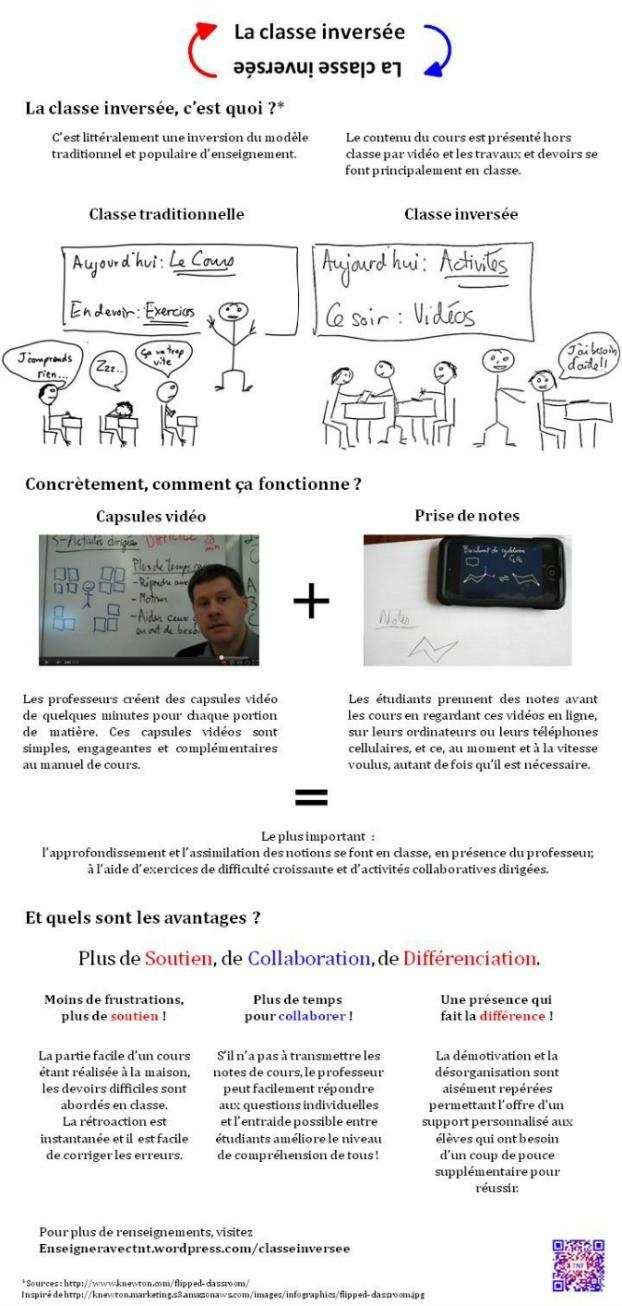 Infographie qui explique bine la classe inversée