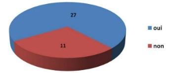 Résultats d'un sondage sur l'impact de la classe inversée