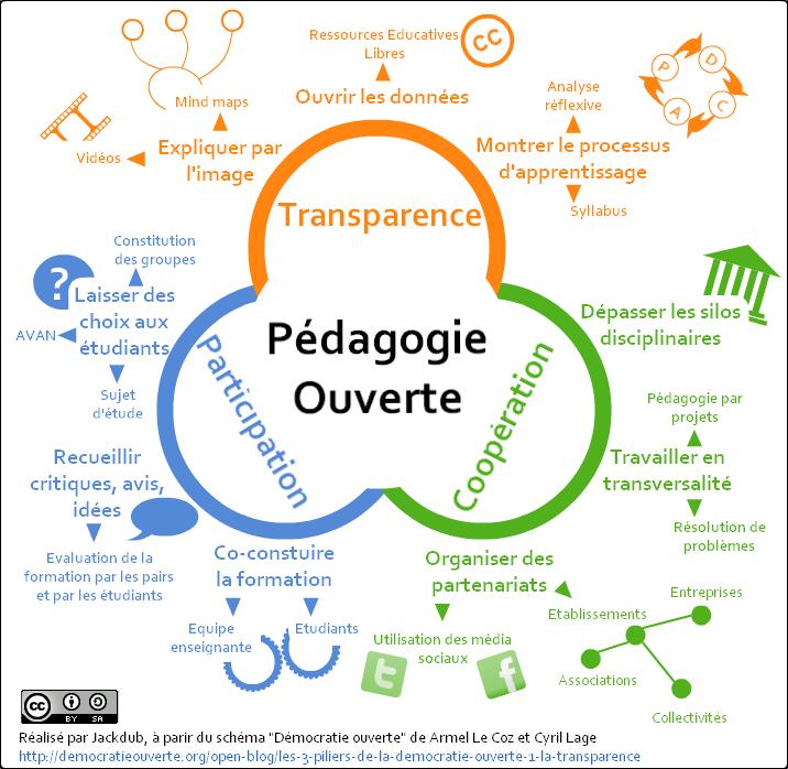 infographie pedagogie ouverte